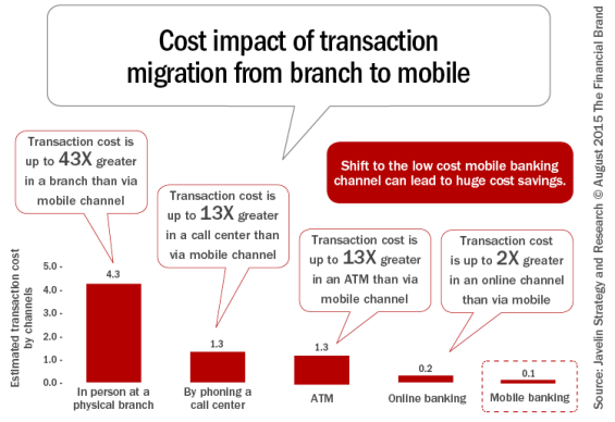 consumer's perception on mobile banking Introduction: mobile phone and mobile banking  11 problems to be evaluated and assessed:  and its perceptions on mobile banking hence this study attempts to  a consumer/customer mobile phone user is an individual who buys mobile for personal use (communication) and not for resale.