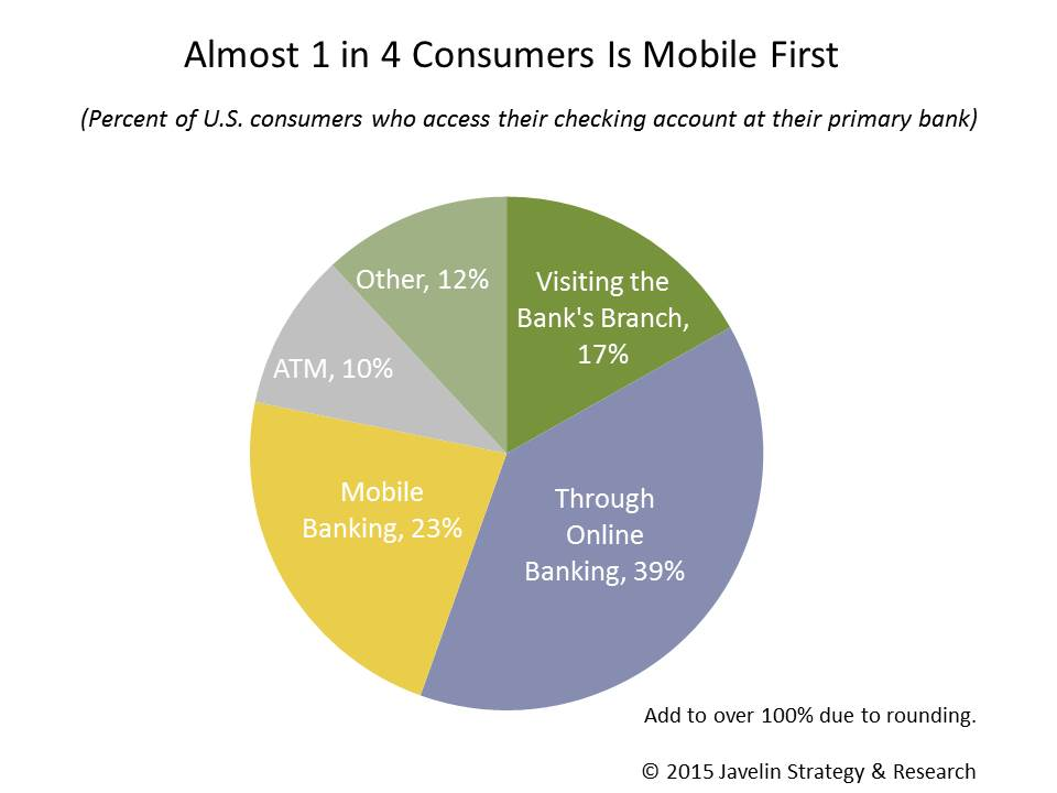 Mobile_First_Consumers_Banking