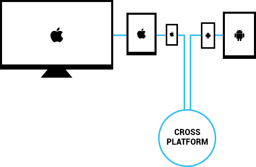 difference between native app and hybrid app - [x]cube LABS