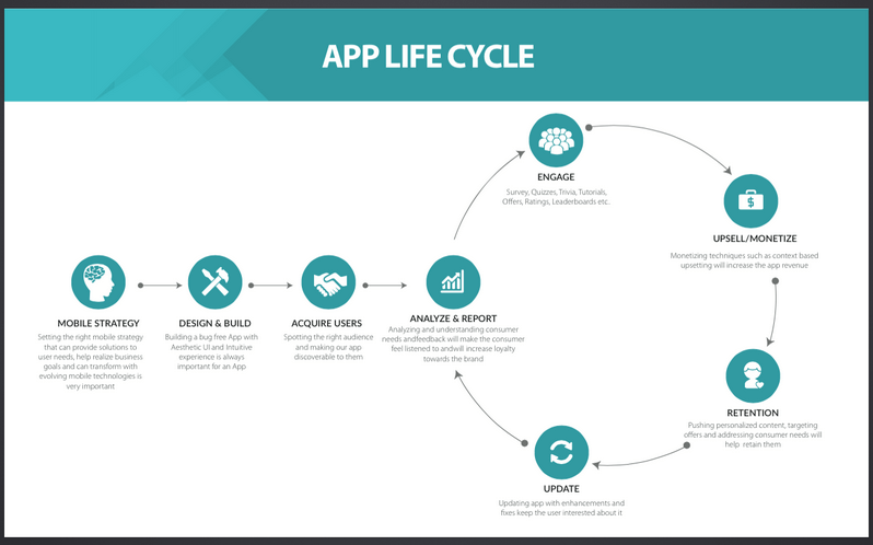 app-life cycle