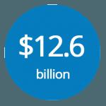 12.6billion