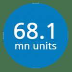 68.1mn-units