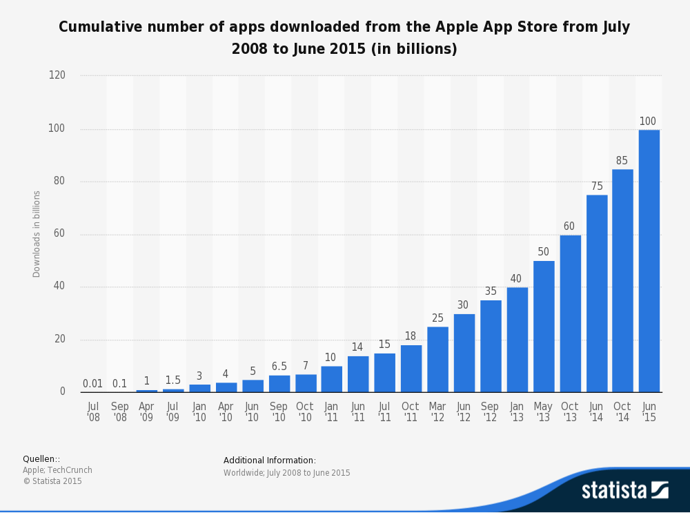 statistic_id263794_apple-app-store_-number-of-downloads-as-of-june-2015