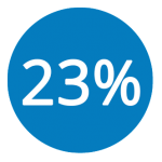 23percent