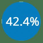 42.4percent