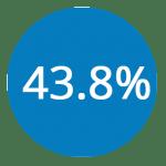 43.8percent
