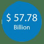 $-57.78-Billion