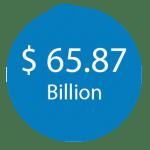 $65.87-billion