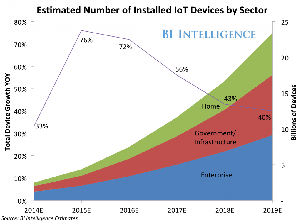 Internet of Things for Enterprises - [x]cube LABS