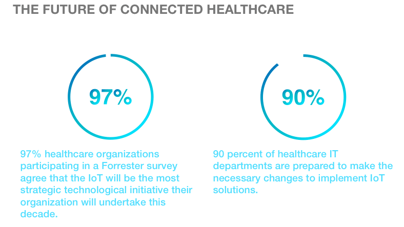 Benefits of IoT in Healthcare - [x]cube LABS
