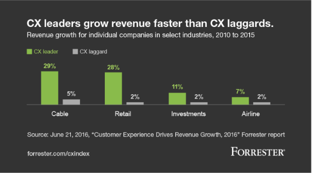 Customer-Experience-Transformation
